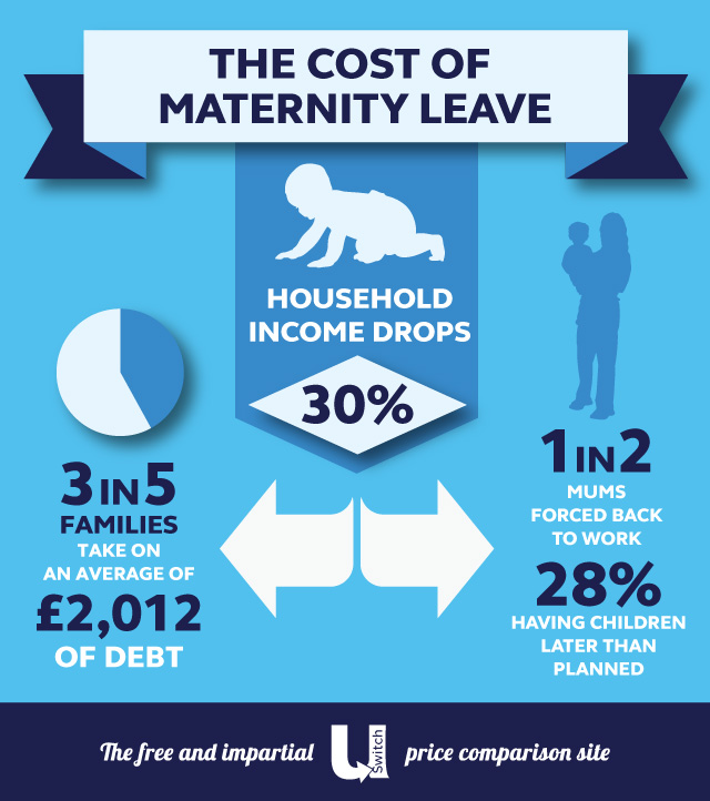 Three in five on maternity debtThree in five on maternity debt